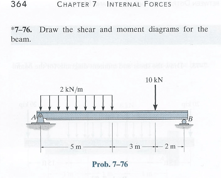 Draw the Shear and Moment Diagrams for the Beam chegg